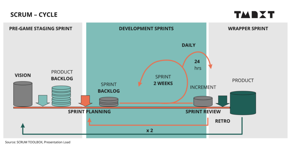 Blog-Image_Sprint-Cycle